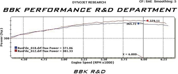 2010 2011 2012 2013 Camaro Ss V8 Bbk Cold Air Induction Chrome 1771. For Over 20 Years The Efi Experts At Bbk Have Been Producing A Huge Variety Of Performance Parts That Produce Realworld Power Gains With Oem Quality And. Wiring. 2013 Camaro Engine Diagram At Eloancard.info